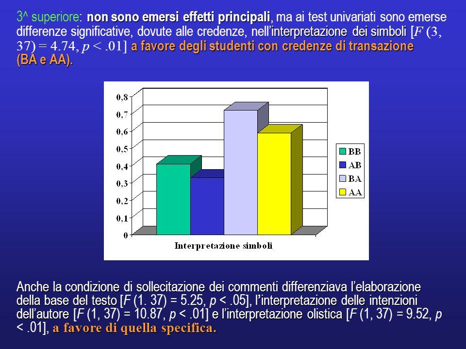 3^ superiore: non sono emersi effetti principali, ma ai test univariati sono emerse differenze significative, dovute alle credenze, nell'interpretazione dei simboli [F (3, 37) = 4.74, p < .01] a favore degli studenti con credenze di transazione